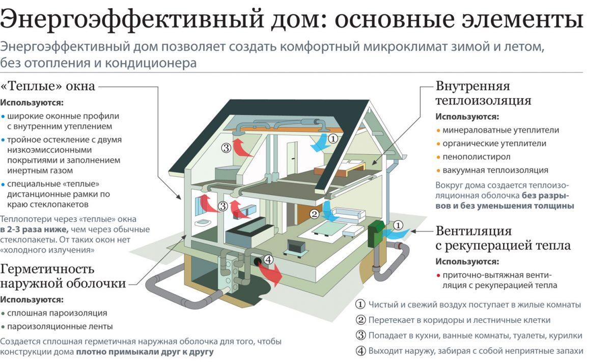 реферат по энергоэффективности уютный дом