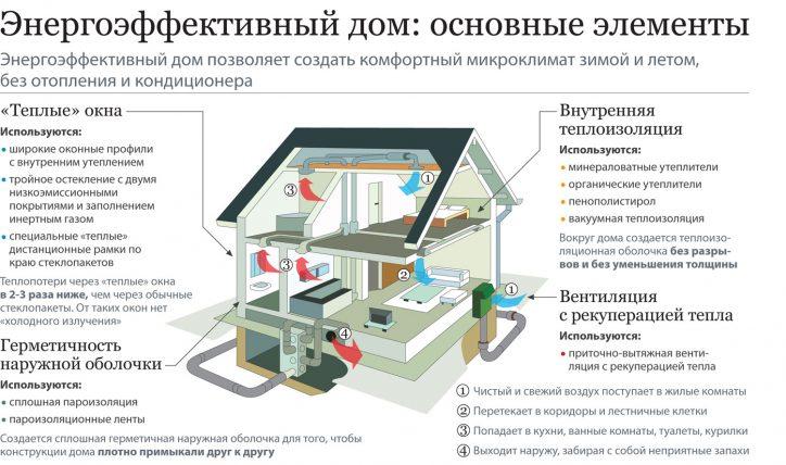 Энергоэффективный квартал